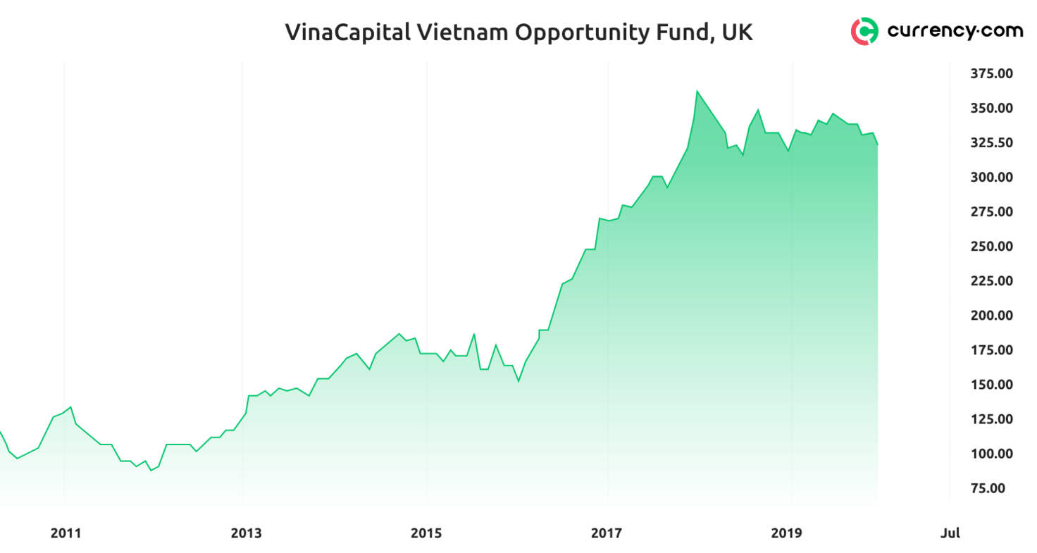 Is 2020 The Year To Invest In Vietnam Currency Com
