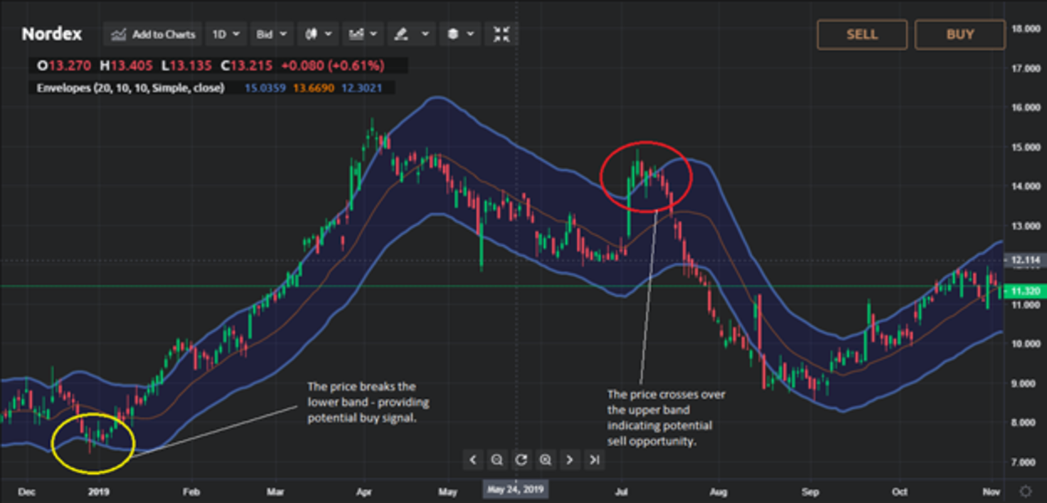 How To Read And Use The Envelope Trading Indicator Currency Com