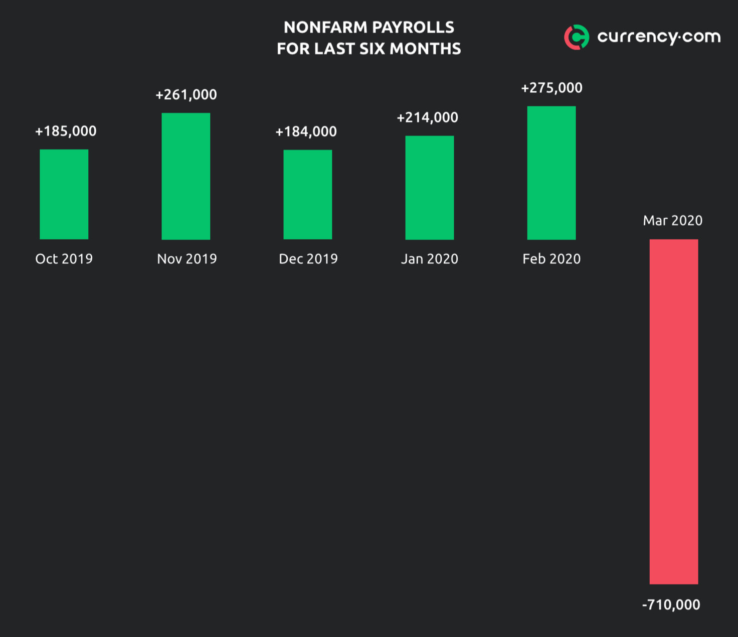 Nonfarm payroll report: when it is released, what it shows, and how to trade it