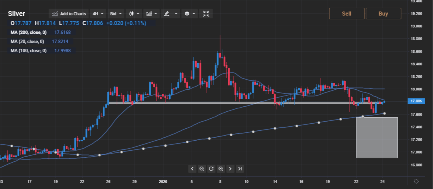 Silver technical analysis
