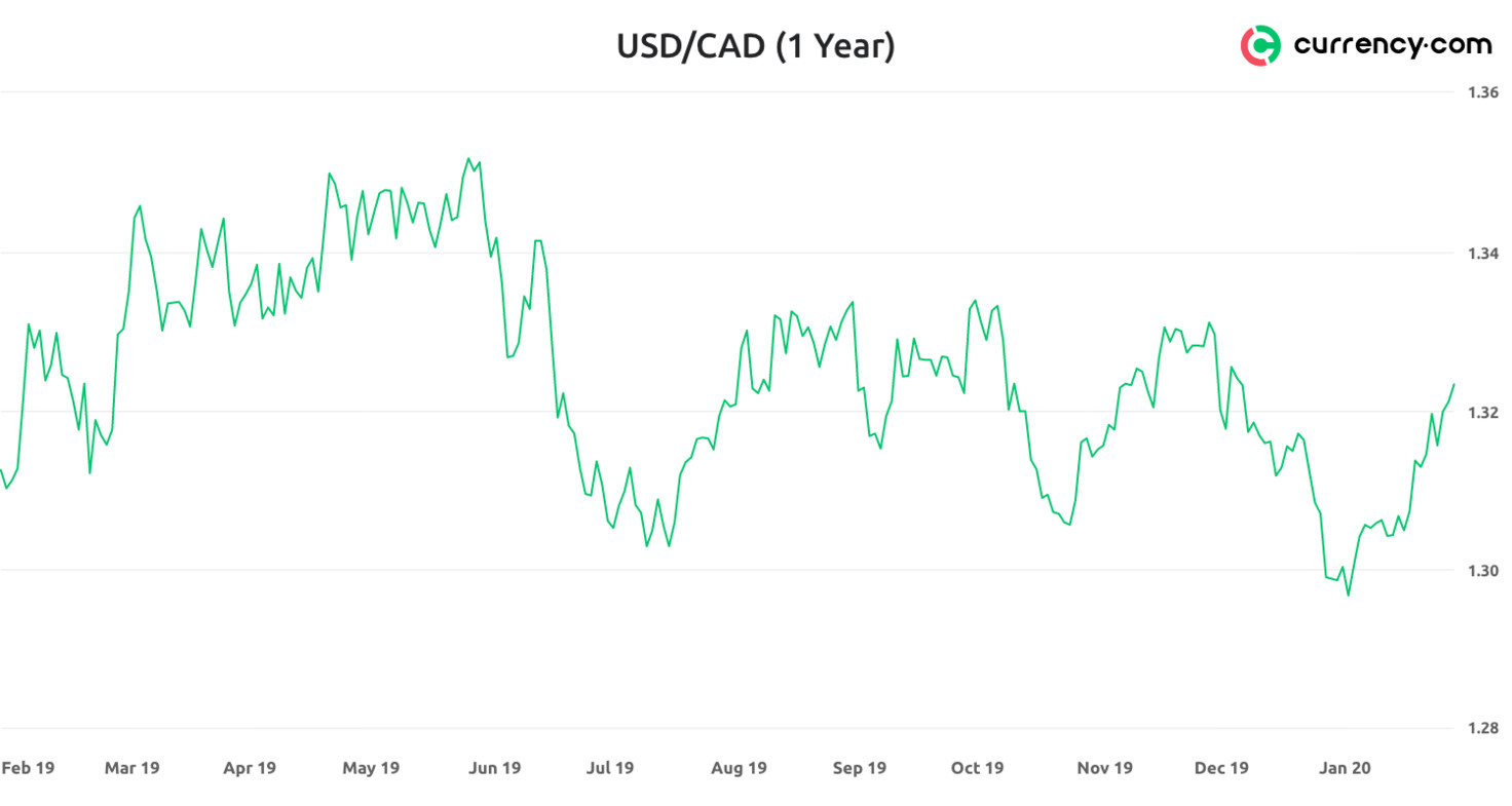 Canadian dollar news forex analysis investment opportunities in nigeria agriculture news