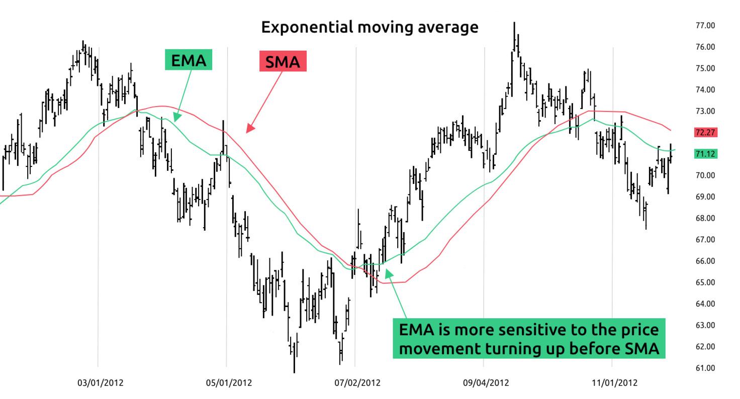 تفاوت دو میانگین متحرک ema و sma با یک دوره تناوب یکسان. ema به تغییرات قیمتی حساس تر است.